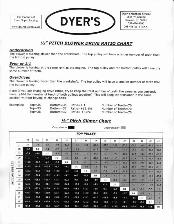 Pulley & Boost Charts